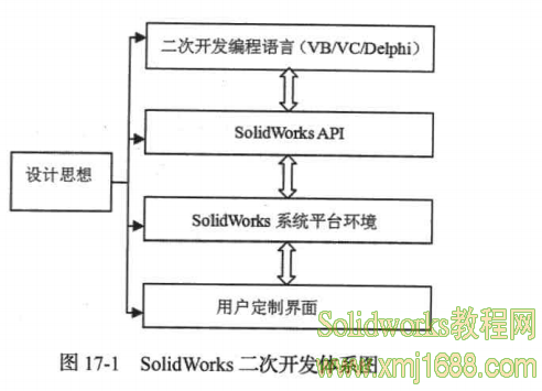 SolidWorks2015入门 SolidWorks二次开发概述